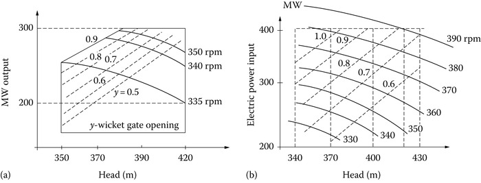 Turbine/pump system power/static head curves at various speeds: (a) turbining and (b) pumping.