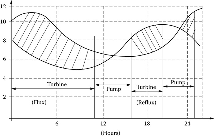 Head/time of the day in a tidal-wave turbine/pump.