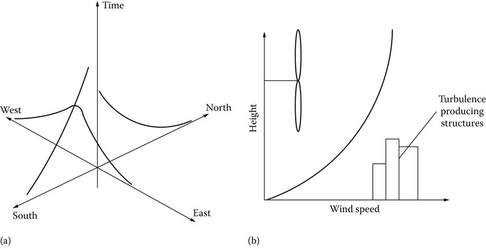 Wind speed vs. (a) location and (b) height.